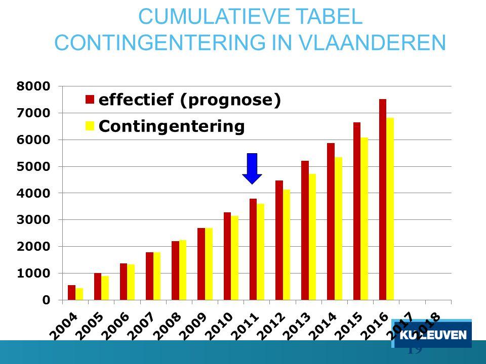 CUMULATIEVE TABEL CONTINGENTERING IN VLAANDEREN 19