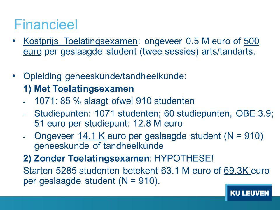 Financieel Kostprijs Toelatingsexamen: ongeveer 0.5 M euro of 500 euro per geslaagde student (twee sessies) arts/tandarts.