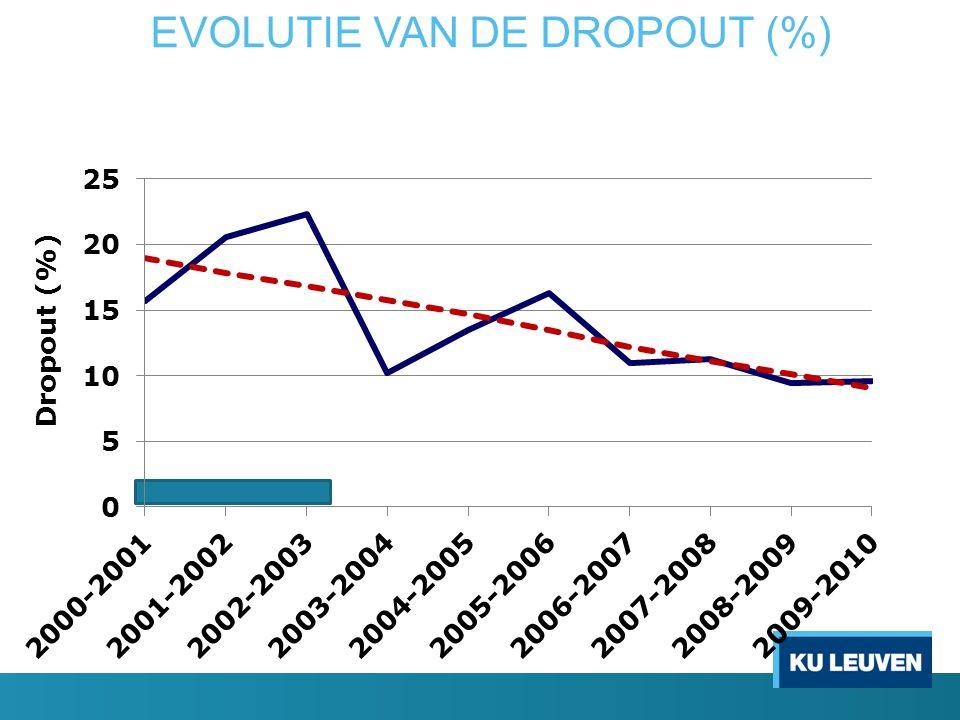 EVOLUTIE VAN DE DROPOUT (%)