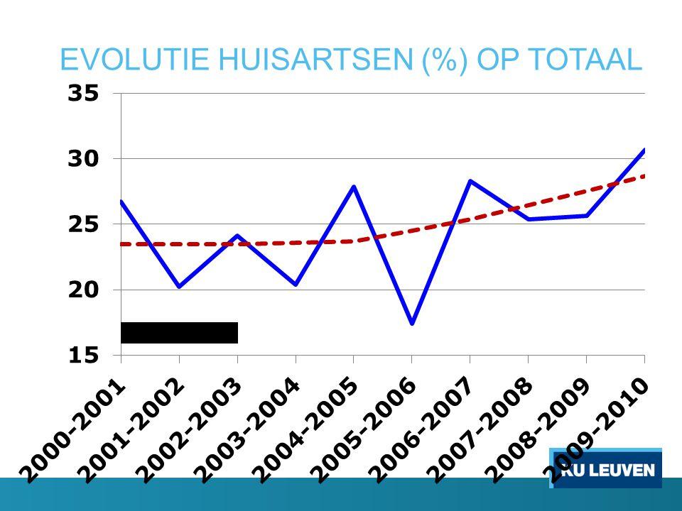 EVOLUTIE HUISARTSEN (%) OP TOTAAL
