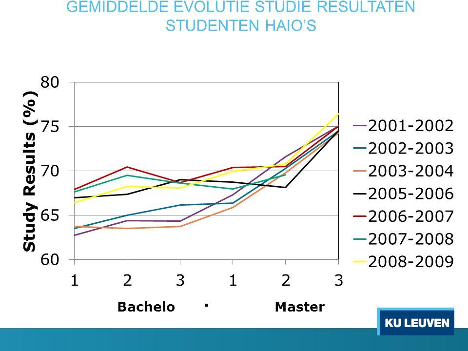 GEMIDDELDE EVOLUTIE STUDIE RESULTATEN STUDENTEN HAIO'S