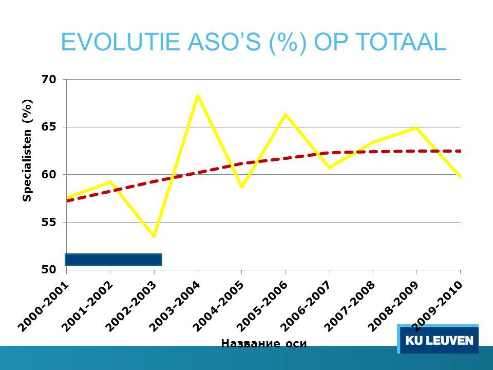 EVOLUTIE ASO'S (%) OP TOTAAL
