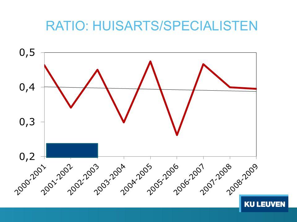 RATIO: HUISARTS/SPECIALISTEN