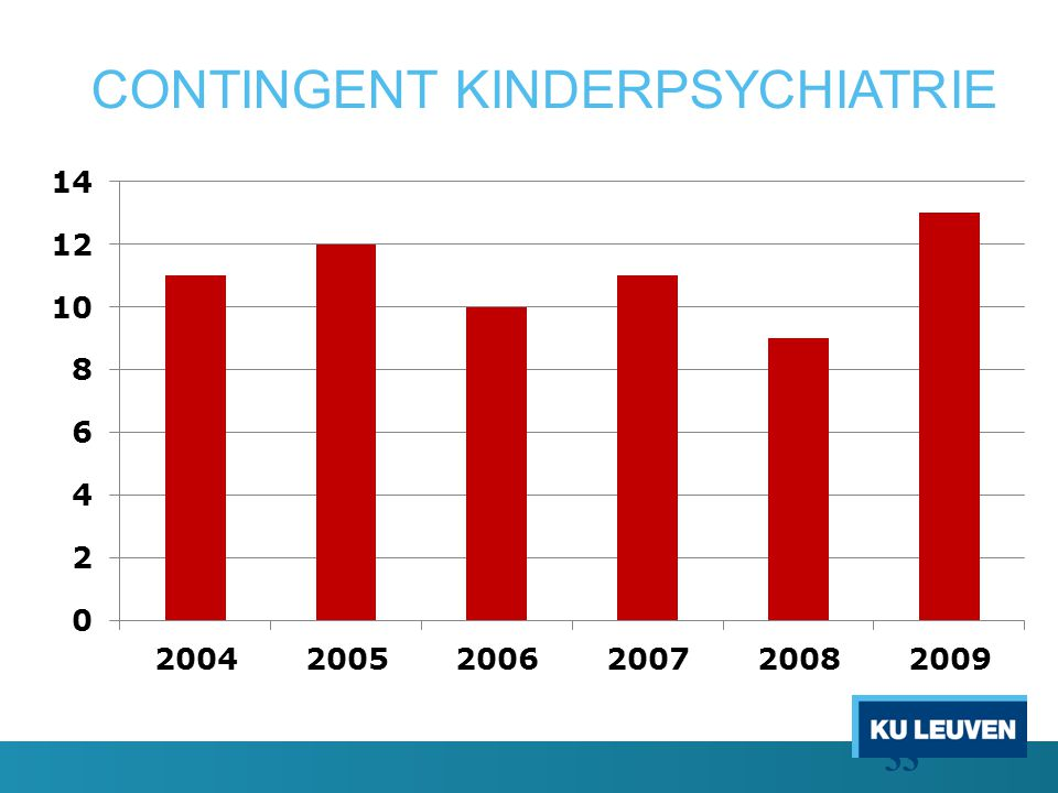 CONTINGENT KINDERPSYCHIATRIE 33