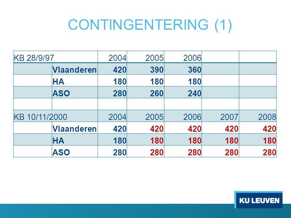 CONTINGENTERING (1) KB 28/9/97200420052006 Vlaanderen420390360 HA180 ASO280260240 KB 10/11/200020042005200620072008 Vlaanderen420 HA180 ASO280