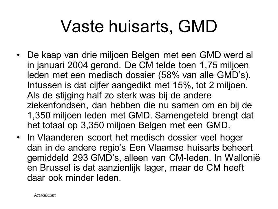 Vaste huisarts, GMD De kaap van drie miljoen Belgen met een GMD werd al in januari 2004 gerond. De CM telde toen 1,75 miljoen leden met een medisch do