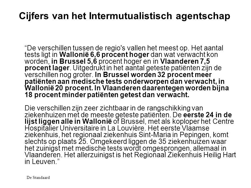 Cijfers van het Intermutualistisch agentschap De verschillen tussen de regio s vallen het meest op.