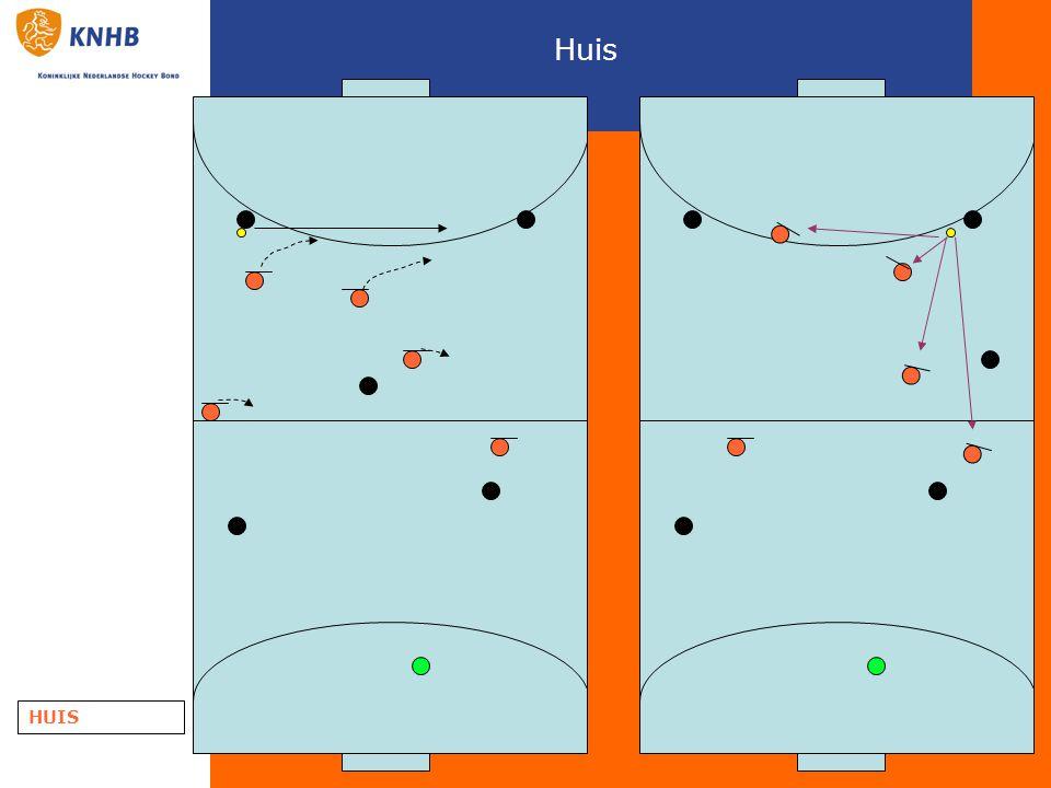 Oefeningen Positie cirkel, voetenstand open Terugstappen in as, in beweging aannemen, actie en schieten op goal (mm positie) Inspelen, terug, wegstappen om te ontvangen en scoren A speelt B in, A loopt naar cirkel, B doet trucje, B passt A in, kaatsje terug en scoren