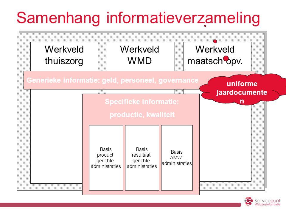 Samenhang informatieverzameling Generieke informatie: geld, personeel, governance Werkveld thuiszorg Werkveld WMD Werkveld maatsch opv.