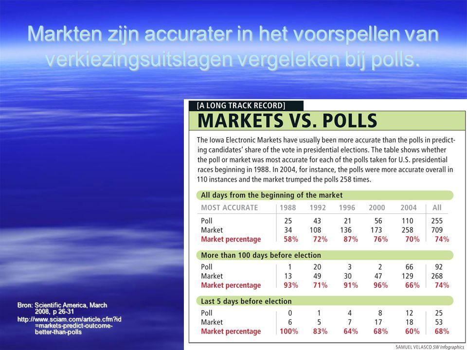 Markten zijn accurater in het voorspellen van verkiezingsuitslagen vergeleken bij polls. Bron: Scientific America, March 2008, p 26-31 http://www.scia