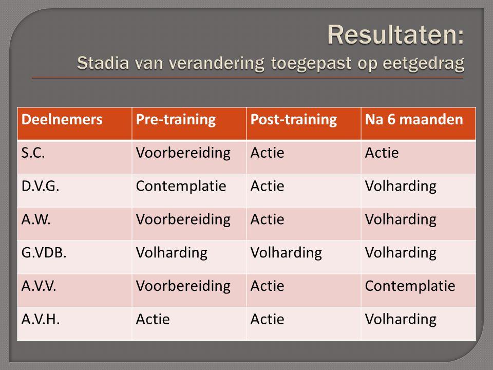 DeelnemersPre-trainingPost-trainingNa 6 maanden S.C.VoorbereidingActie D.V.G.ContemplatieActieVolharding A.W.VoorbereidingActieVolharding G.VDB.Volharding A.V.V.VoorbereidingActieContemplatie A.V.H.Actie Volharding