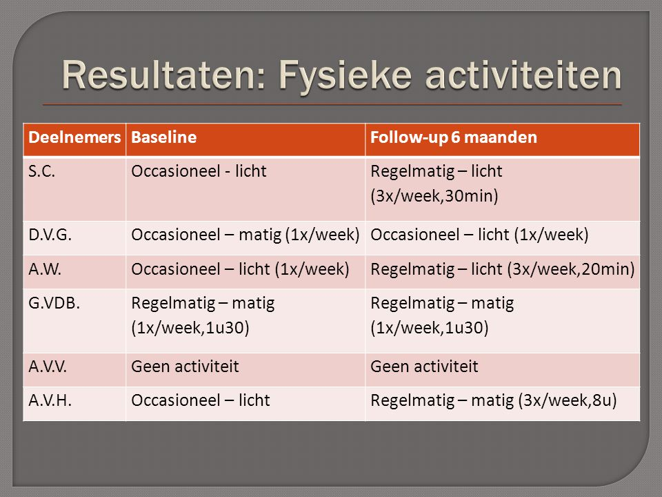 DeelnemersBaselineFollow-up 6 maanden S.C.Occasioneel - licht Regelmatig – licht (3x/week,30min) D.V.G.Occasioneel – matig (1x/week)Occasioneel – licht (1x/week) A.W.Occasioneel – licht (1x/week)Regelmatig – licht (3x/week,20min) G.VDB.