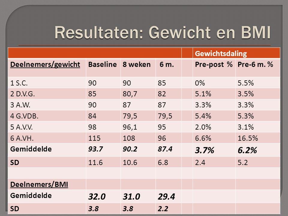 Gewichtsdaling Deelnemers/gewichtBaseline8 weken 6 m.Pre-post %Pre-6 m.