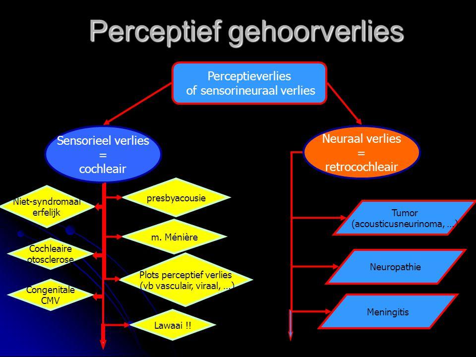 Perceptief gehoorverlies Perceptieverlies of sensorineuraal verlies Sensorieel verlies = cochleair Neuraal verlies = retrocochleair presbyacousie m. M