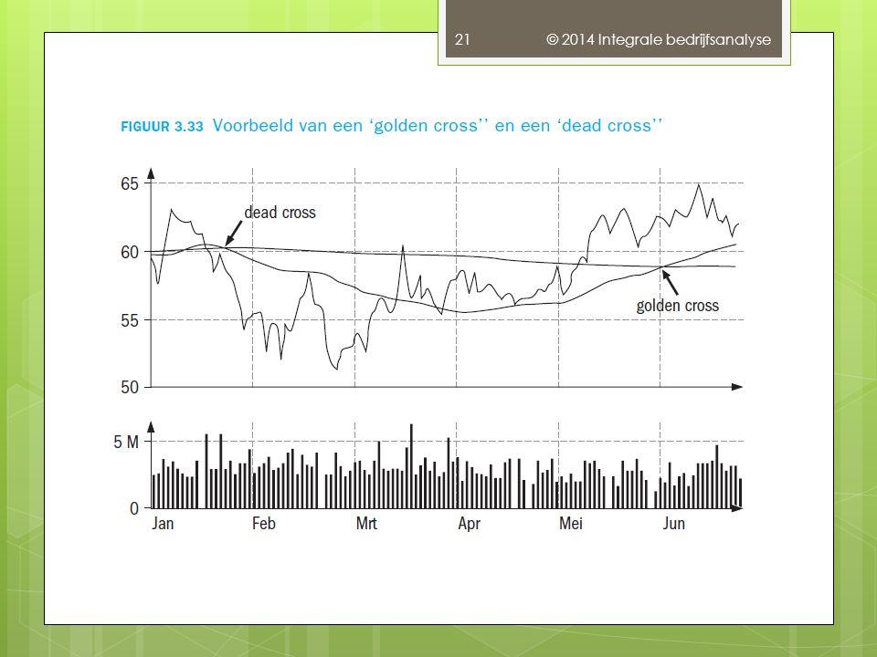 © 2014 Integrale bedrijfsanalyse 21