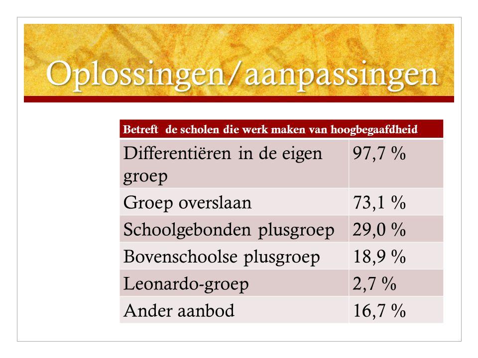 Oplossingen/aanpassingen Betreft de scholen die werk maken van hoogbegaafdheid Differentiëren in de eigen groep 97,7 % Groep overslaan73,1 % Schoolgeb