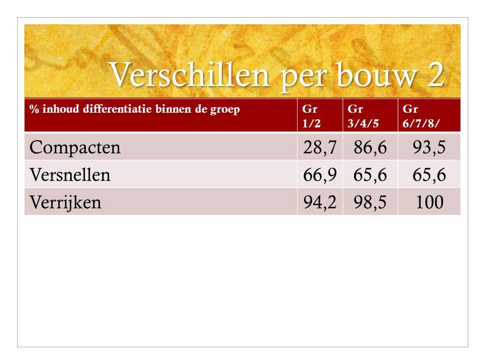 Verschillen per bouw 2 % inhoud differentiatie binnen de groepGr 1/2 Gr 3/4/5 Gr 6/7/8/ Compacten28,786,693,5 Versnellen66,965,6 Verrijken94,298,5100