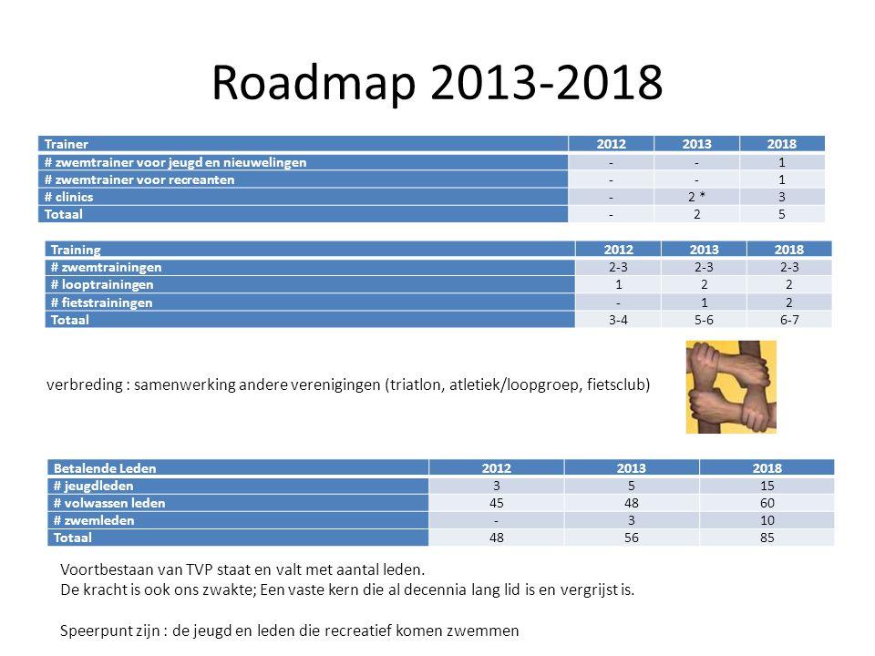 Roadmap 2013-2018 Trainer201220132018 # zwemtrainer voor jeugd en nieuwelingen--1 # zwemtrainer voor recreanten--1 # clinics-2 *3 Totaal-25 Training20