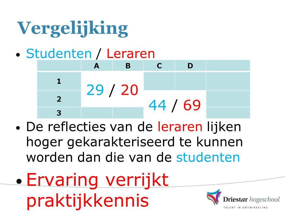 Vergelijking Studenten / Leraren De reflecties van de leraren lijken hoger gekarakteriseerd te kunnen worden dan die van de studenten Ervaring verrijkt praktijkkennis ABCD 1 29 / 20 2 44 / 69 3