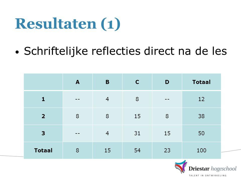 Resultaten (1) Schriftelijke reflecties direct na de les ABCDTotaal 1--48 12 28815838 3--4311550 Totaal8155423100