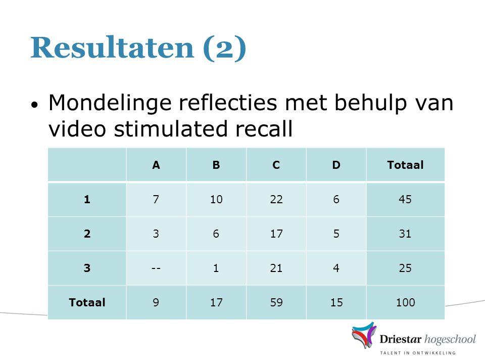 Resultaten (2) Mondelinge reflecties met behulp van video stimulated recall ABCDTotaal 171022645 23617531 3--121425 Totaal9175915100