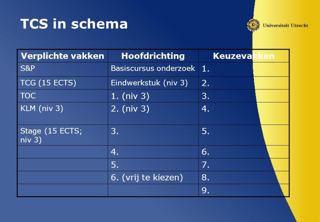 TCS in schema Verplichte vakkenHoofdrichtingKeuzevakken S&PBasiscursus onderzoek 1.