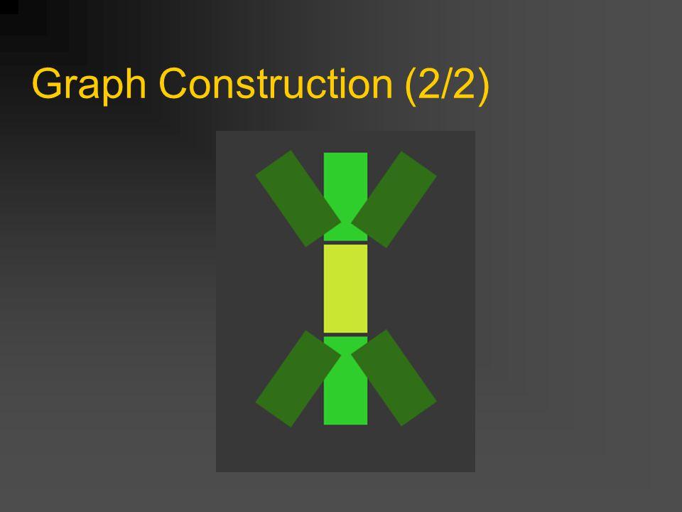 Pathfinding (1/2) Twee nodelists worden bijgehouden CLOSED: Nodes die al gechecked zijn OPEN: Nodes die nog niet gechecked zijn (gerepresenteerd dmv een balanced tree) Zet q init in OPEN