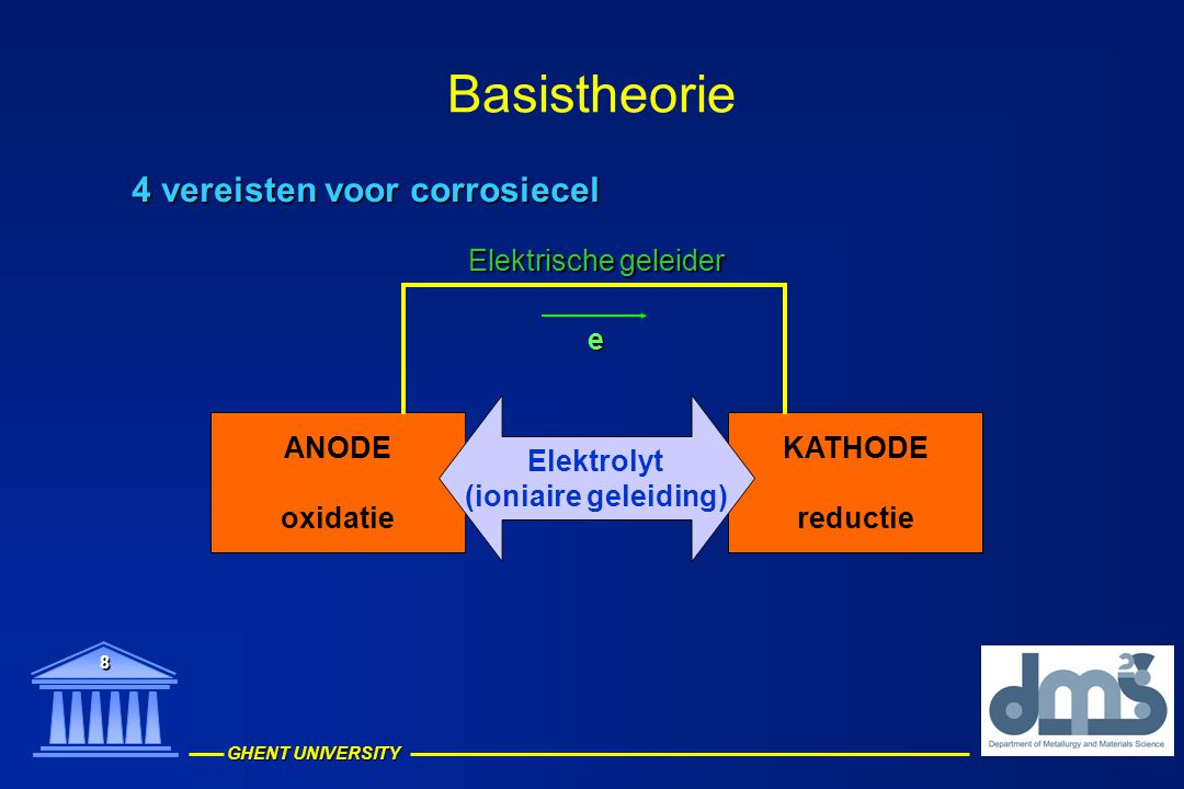 GHENT UNIVERSITY 8 Basistheorie KATHODE reductie ANODE oxidatie Elektrolyt (ioniaire geleiding) Elektrische geleider e 4 vereisten voor corrosiecel