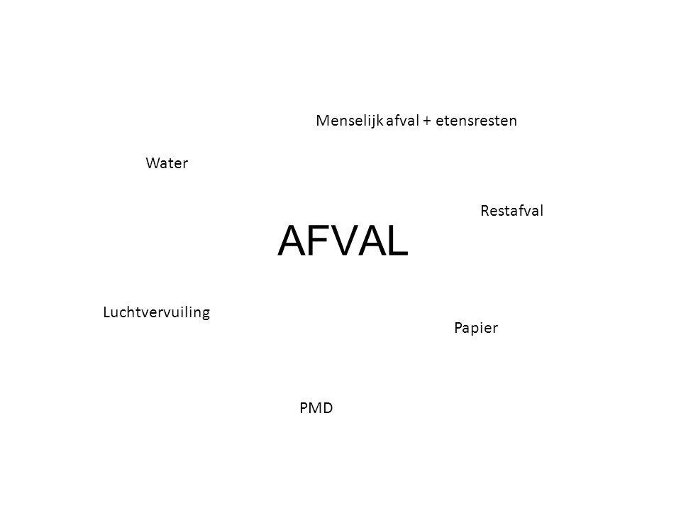 AFVAL Water Menselijk afval + etensresten PMD Restafval Papier Luchtvervuiling