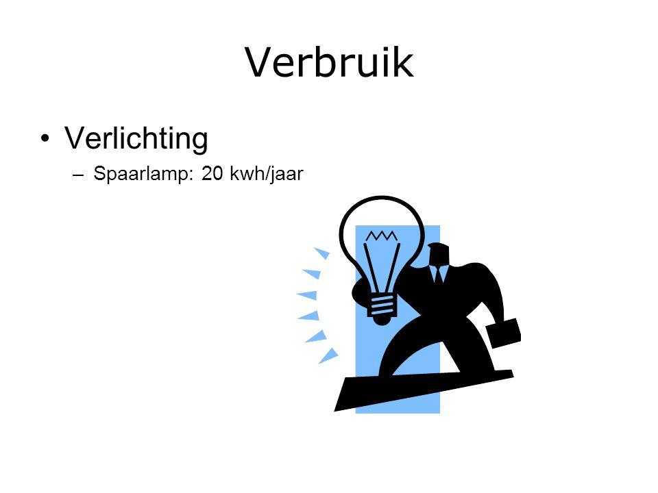 Verbruik Verlichting –Spaarlamp: 20 kwh/jaar