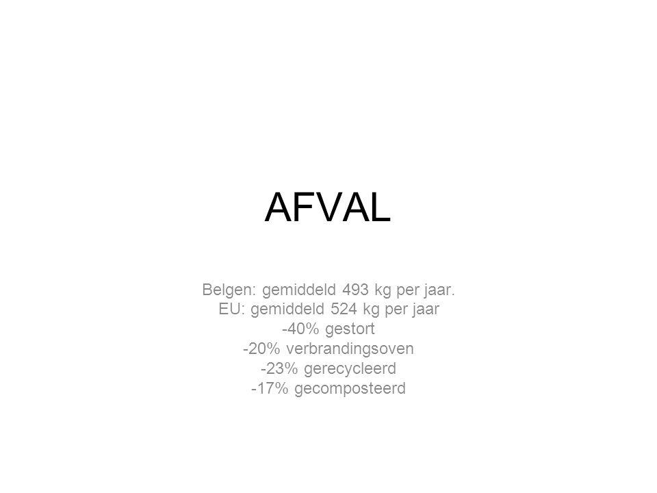 AFVAL Belgen: gemiddeld 493 kg per jaar. EU: gemiddeld 524 kg per jaar -40% gestort -20% verbrandingsoven -23% gerecycleerd -17% gecomposteerd
