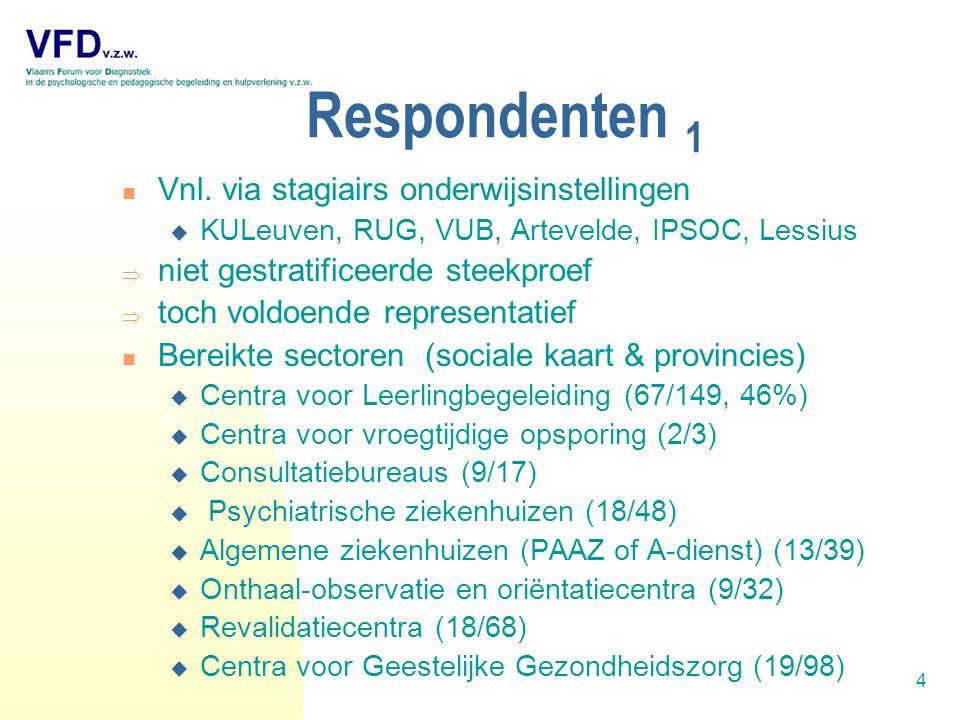 5 Respondenten 2  In totaal:  155 (88) van de 454 (305) instellingen in Vlaanderen = gemiddeld 1 op 3  377 personen vulden de vragenlijsten in  394 verschillende tests, met 3621 testbeoordelingen