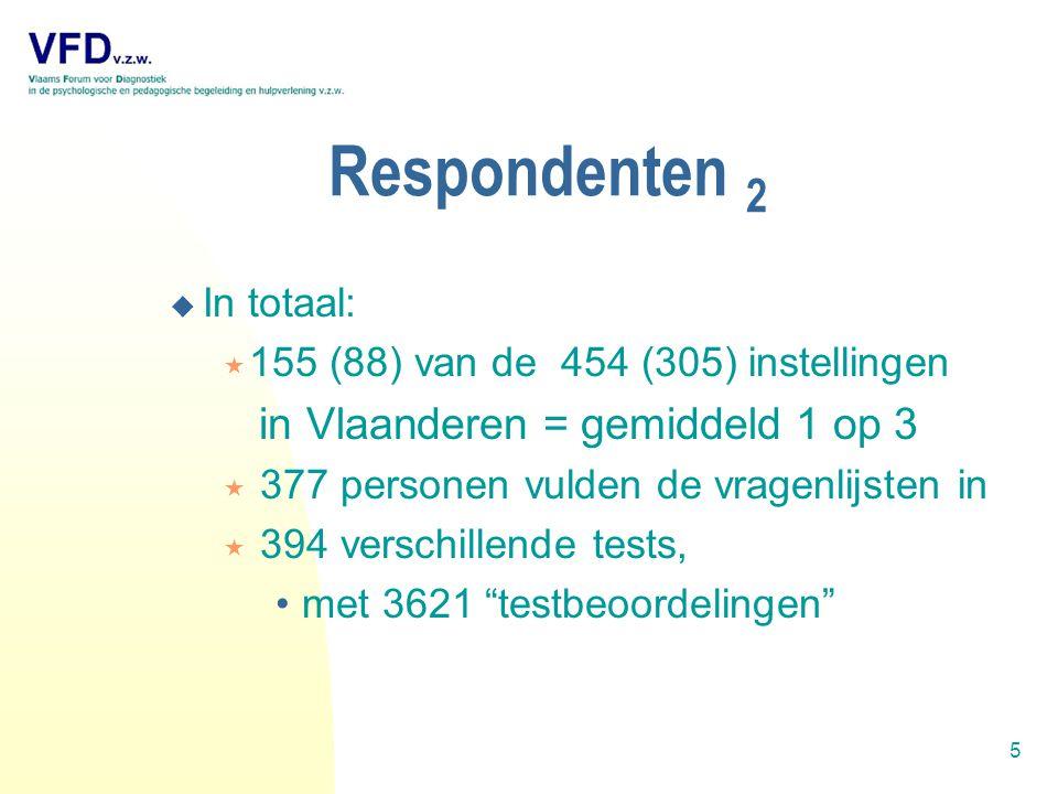 6 Testindelingen 1 Monnikenwerk op 3621 testvermeldingen CAP-vademecum: 10 domeinen
