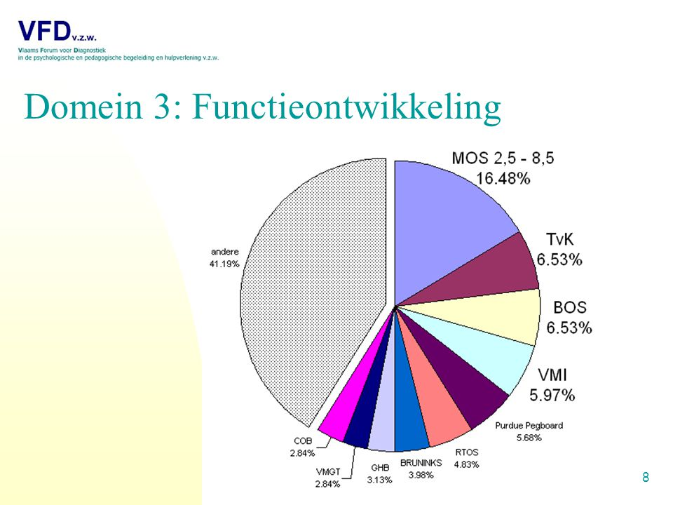 8 Domein 3: Functieontwikkeling
