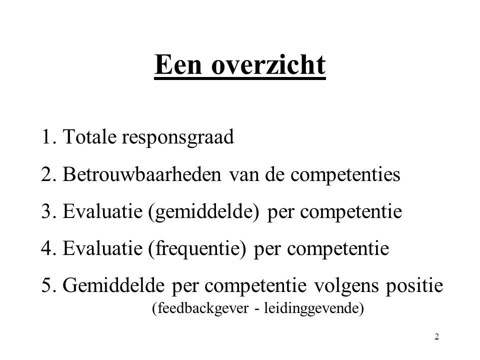 2 Een overzicht 1. Totale responsgraad 2. Betrouwbaarheden van de competenties 3. Evaluatie (gemiddelde) per competentie 4. Evaluatie (frequentie) per