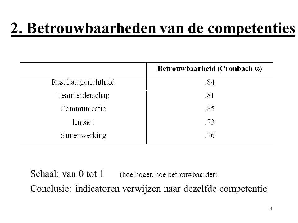 4 2. Betrouwbaarheden van de competenties Schaal: van 0 tot 1 (hoe hoger, hoe betrouwbaarder) Conclusie: indicatoren verwijzen naar dezelfde competent
