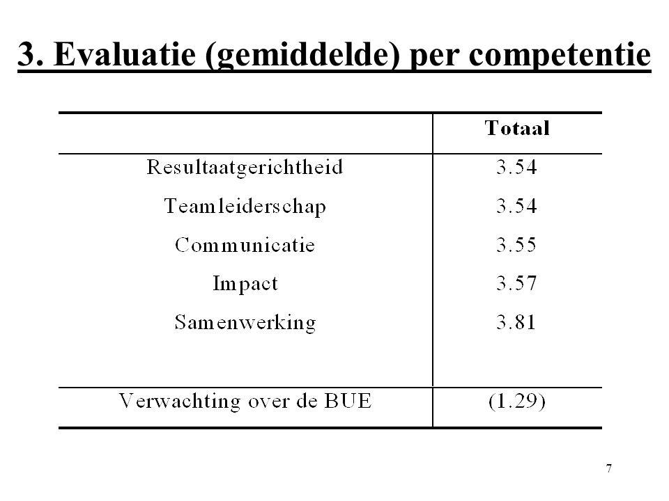 7 3. Evaluatie (gemiddelde) per competentie