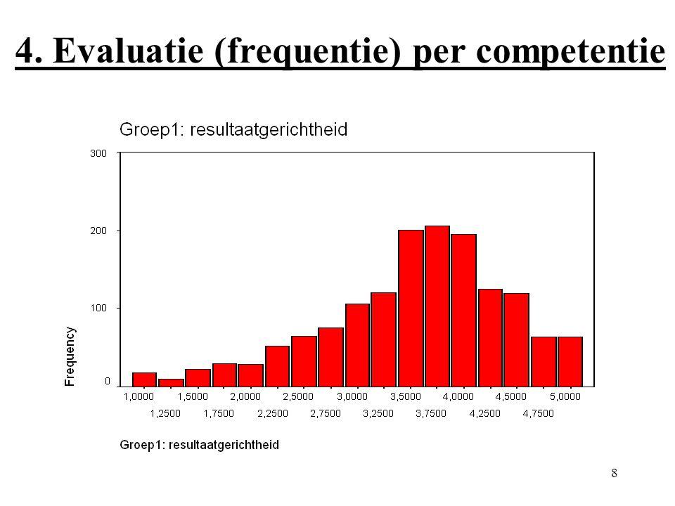 8 4. Evaluatie (frequentie) per competentie