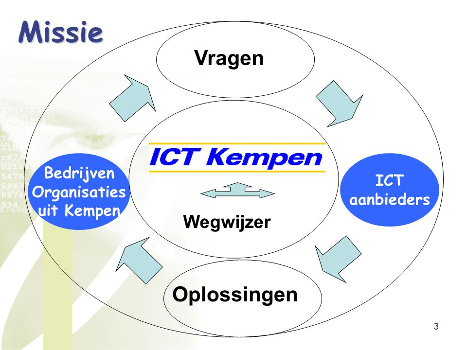 4 Doelstellingen ICT Kring Bedrijven Organisaties uit Kempen ICT competenties in kaart brengen & ICT aanbieders bijeenbrengen om (via partnerships) win-win oplossingen te creëren Ondernemers en organisaties met gebrek aan ICT- kennis adviseren en begeleiden bij het invoeren van innovatie dmv ICT