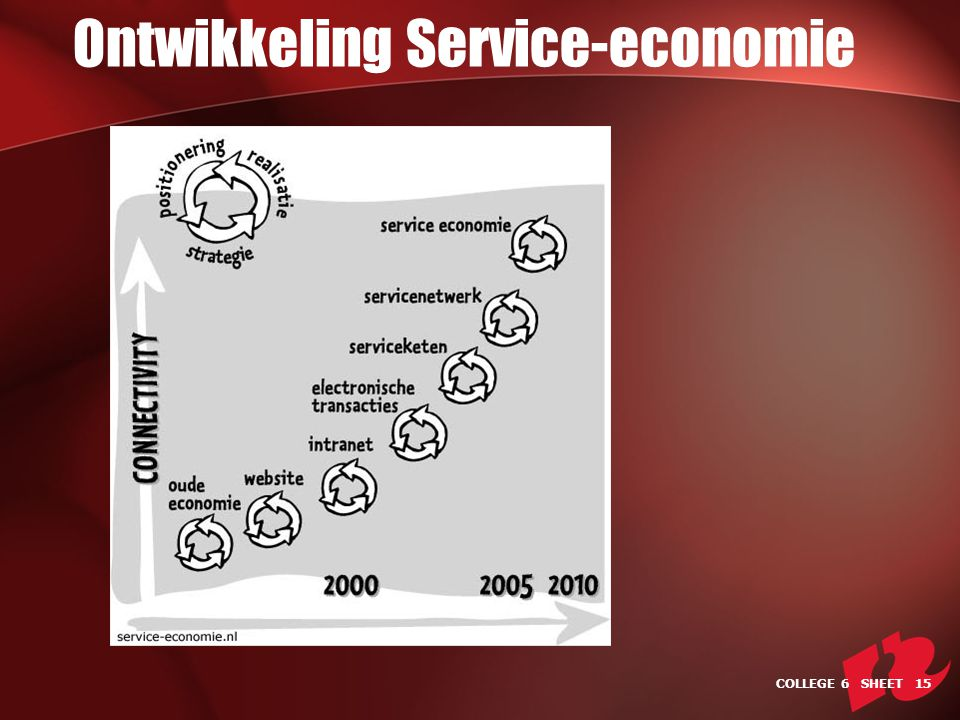 Ontwikkeling Service-economie COLLEGE 6 SHEET 15