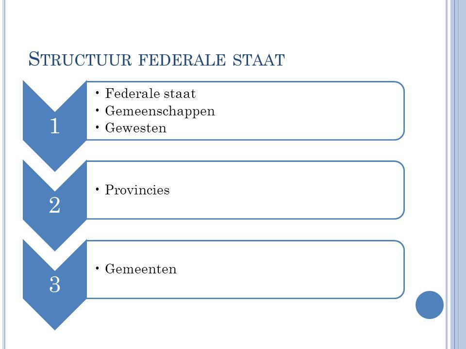 S TRUCTUUR FEDERALE STAAT 1 Federale staat Gemeenschappen Gewesten 2 Provincies 3 Gemeenten