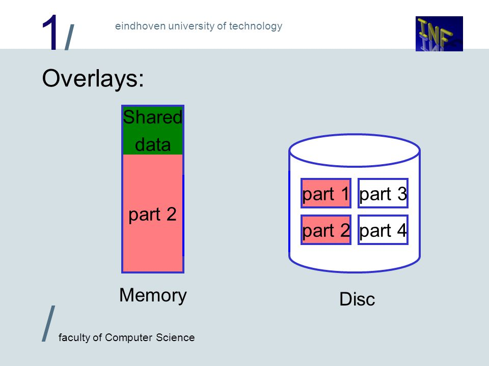 1/1/ / faculty of Computer Science eindhoven university of technology Overlays: Disc Memory part 1 part 2 part 3 part 4 part 1 Shared data part 1 part 2