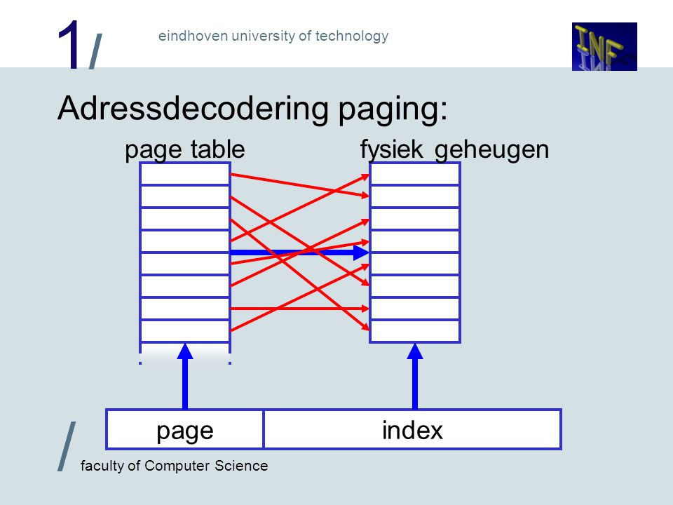 1/1/ / faculty of Computer Science eindhoven university of technology page tablefysiek geheugen Adressdecodering paging: pageindex