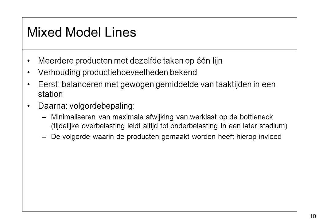 10 Mixed Model Lines Meerdere producten met dezelfde taken op één lijn Verhouding productiehoeveelheden bekend Eerst: balanceren met gewogen gemiddeld