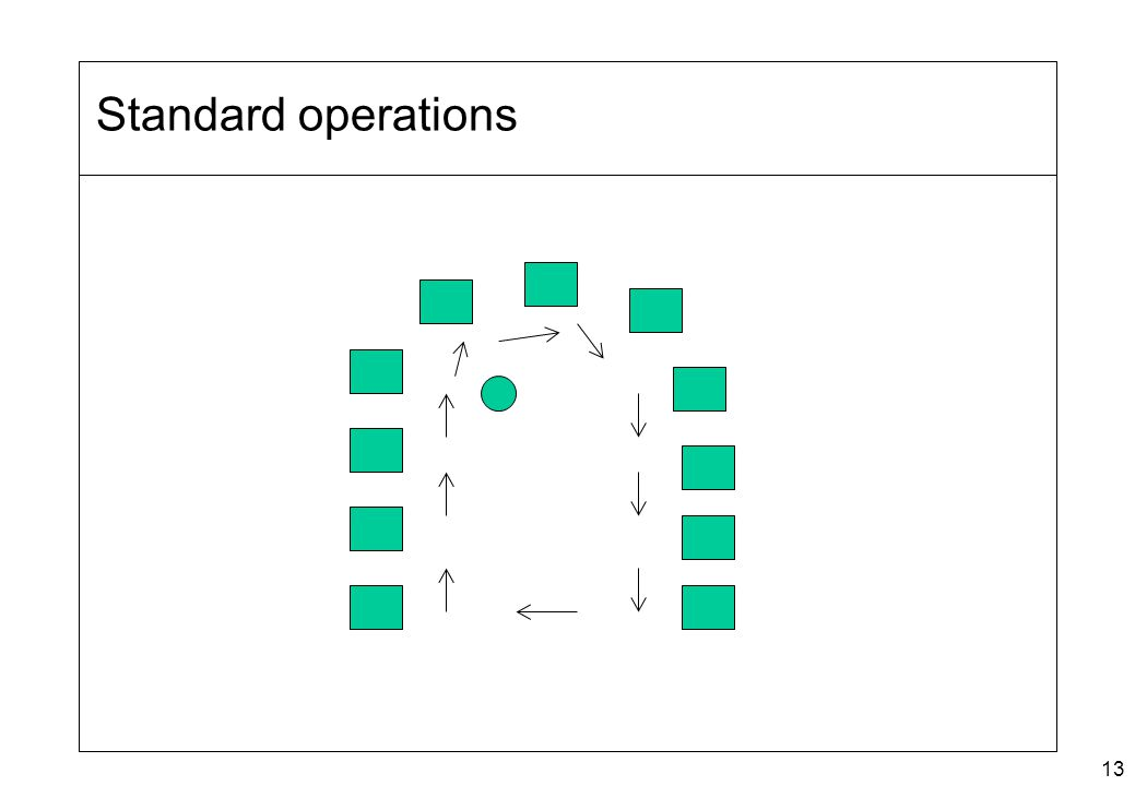 13 Standard operations