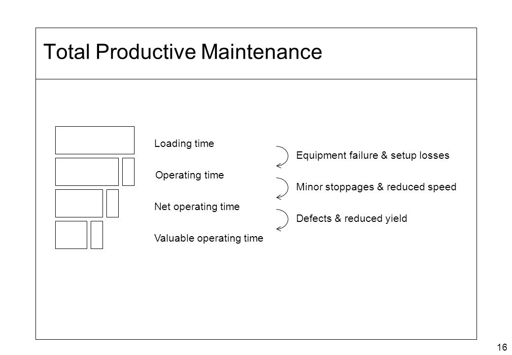 16 Total Productive Maintenance Loading time Operating time Net operating time Valuable operating time Equipment failure & setup losses Minor stoppage