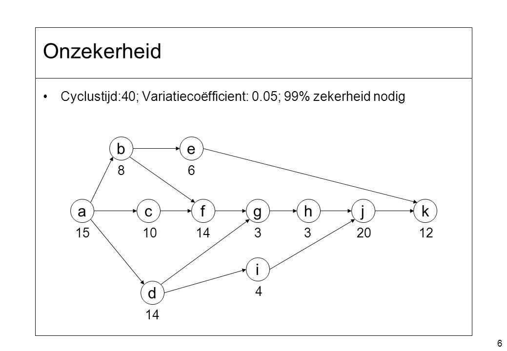 6 Cyclustijd:40; Variatiecoëfficient: 0.05; 99% zekerheid nodig i f e c b a d ghjk 15 8 10 14 6 33 4 2012