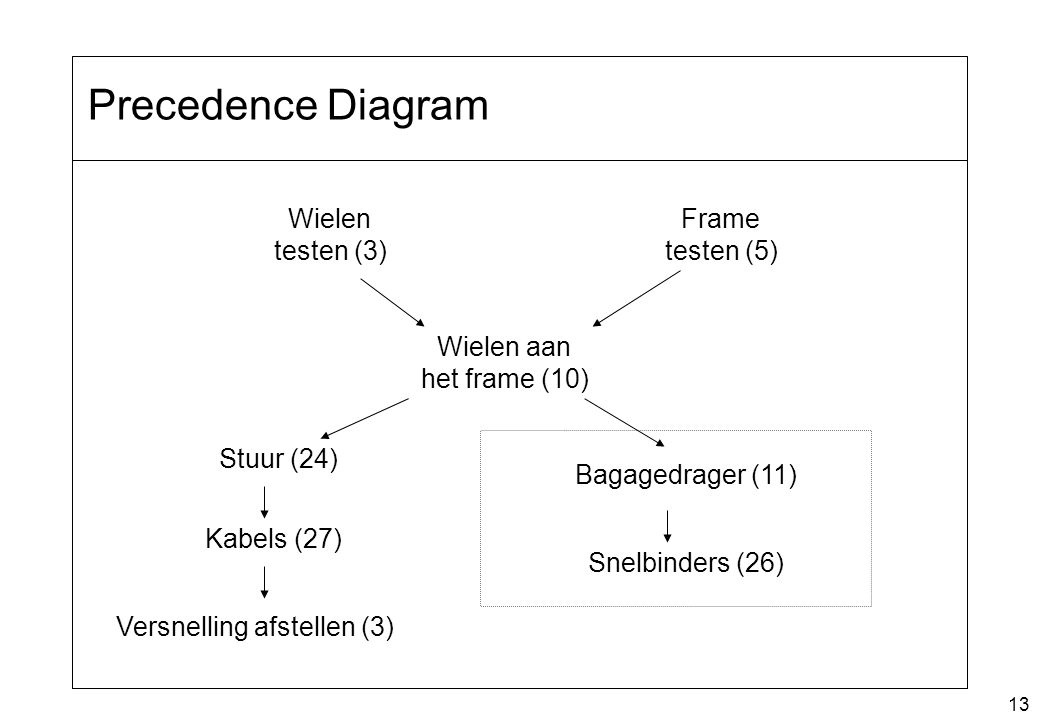 13 Precedence Diagram Wielen testen (3) Frame testen (5) Wielen aan het frame (10) Stuur (24) Bagagedrager (11) Kabels (27) Versnelling afstellen (3)
