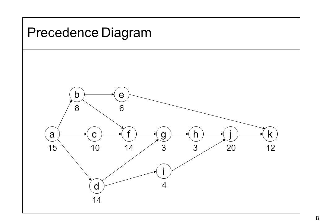 8 Precedence Diagram i f e c b a d ghjk 15 8 10 14 6 33 4 2012