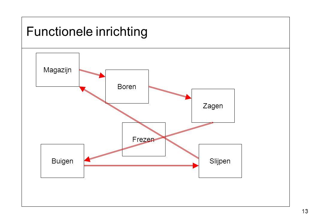 13 Functionele inrichting Magazijn Boren Zagen Frezen BuigenSlijpen